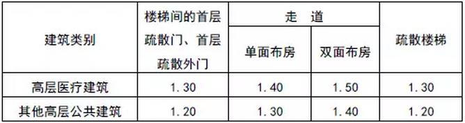 北京消防安全評估公司