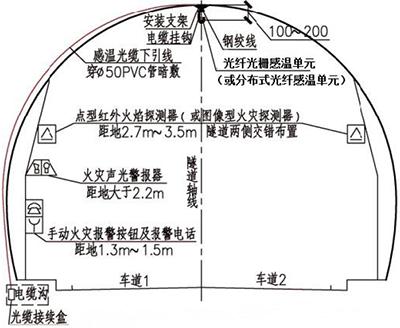 城市道路、公路隧道火灾监测安装方式