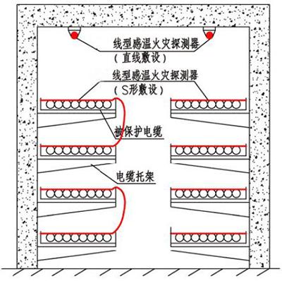 线型感温火灾探测器在电缆隧道内敷设示意图