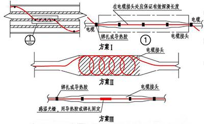 线型感温火灾探测器在电缆接头处敷设的示意图