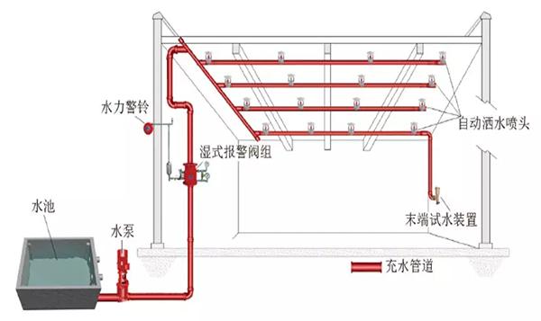 北京消防改造設計
