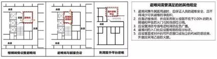2018版《建筑設計防火規范》修訂內容解讀