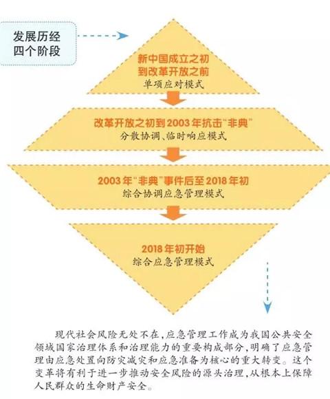关于我国应急管理经过四大发展阶段,你了解吗?插图