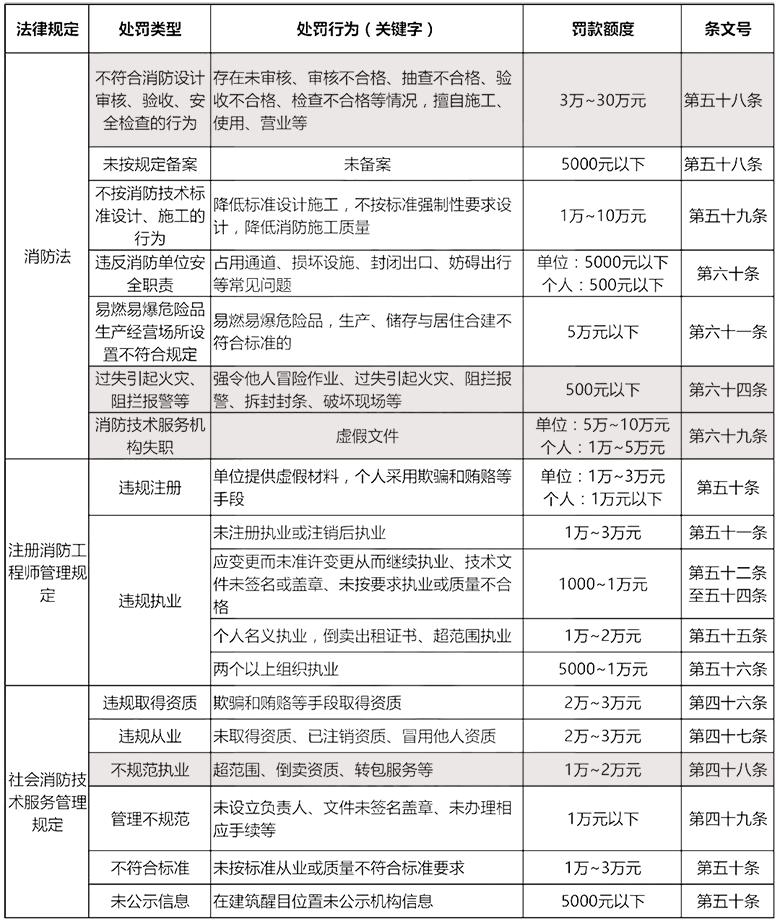 北京消防檢測公司