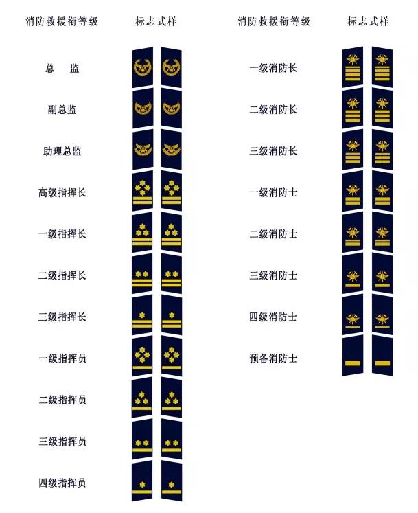 消防救援衔领章