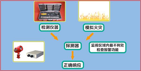 点型火焰探测器和图像型火灾探测器调试