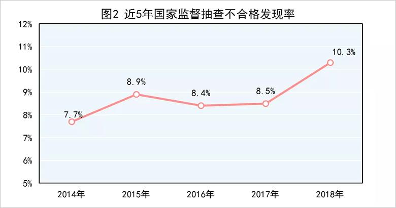 2018年产品质量国家监督抽查情况的公告