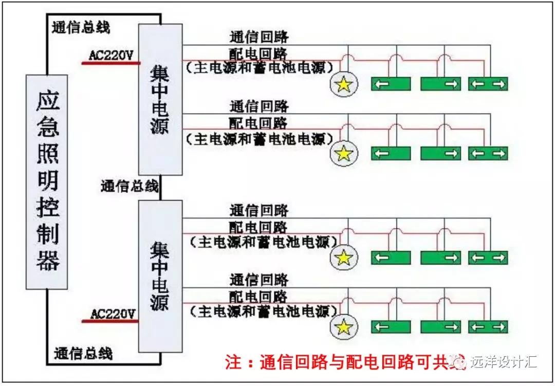 集中控制型系统图示