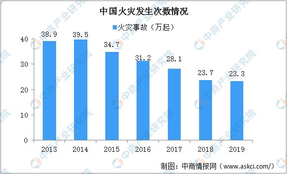 中国消防行业十四五规划前瞻
