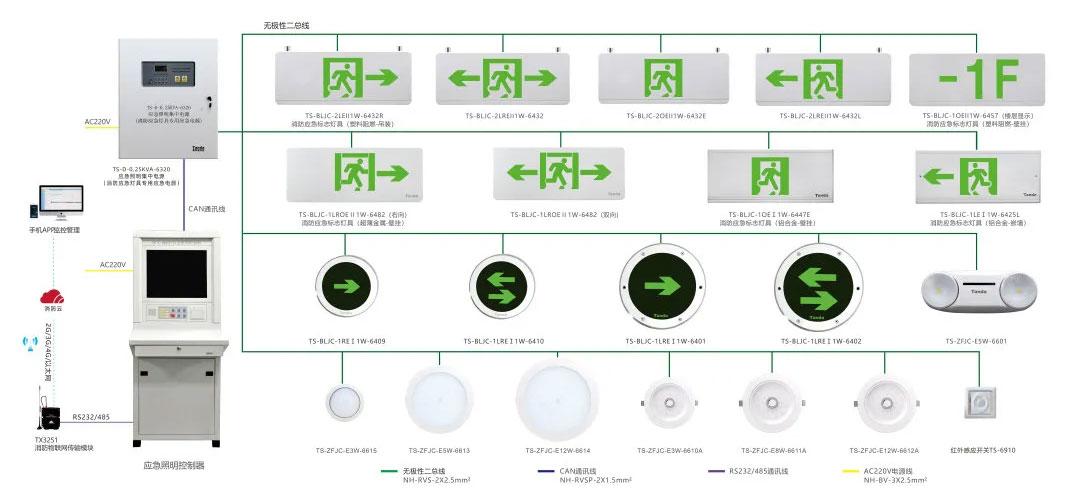 集中电源集中控制型消防应急照明和疏散指示系统结构