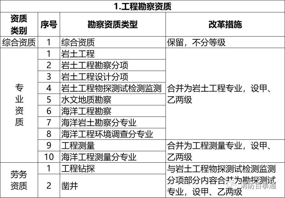 建设工程企业资质改革措施表