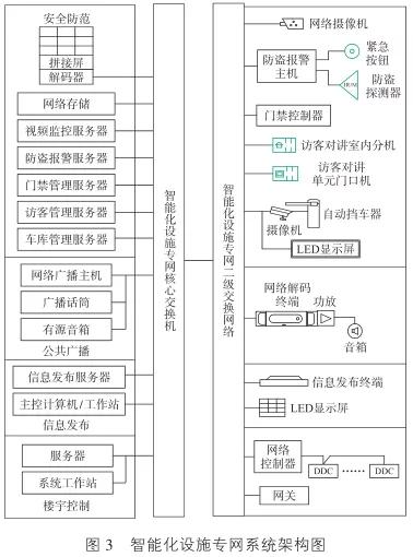 智能化设施专网系统架构