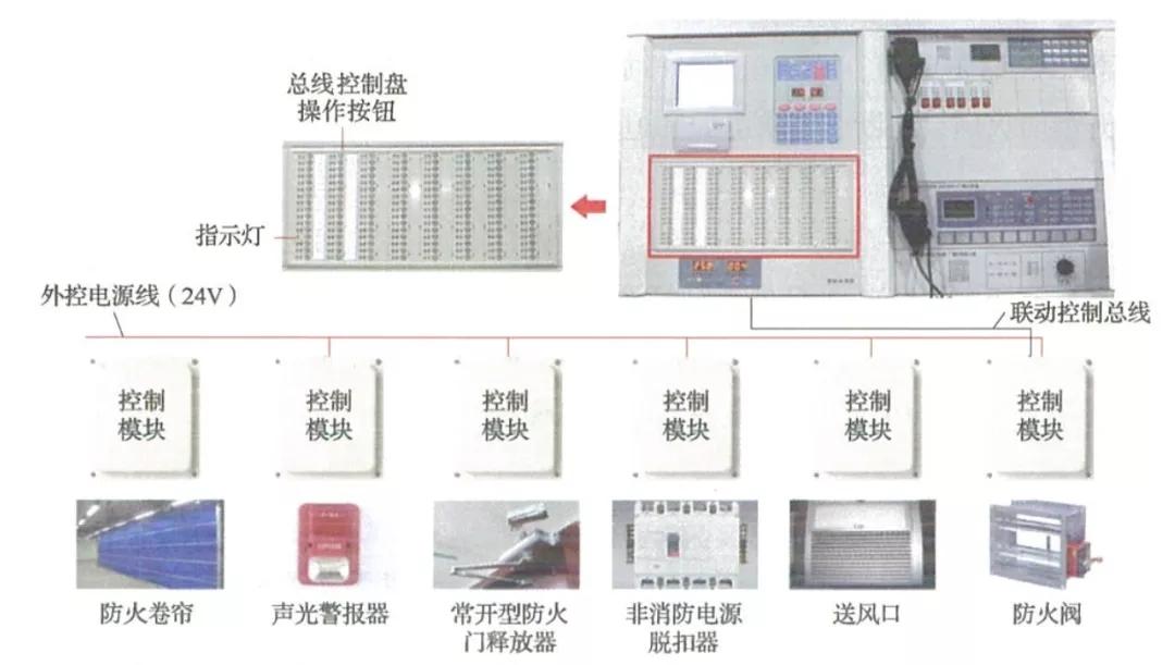 总线控制盘对消防设备的控制方式示意图