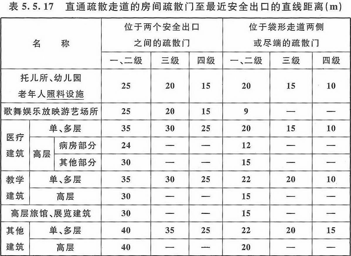 《建筑设计防火规范》表5.5.17